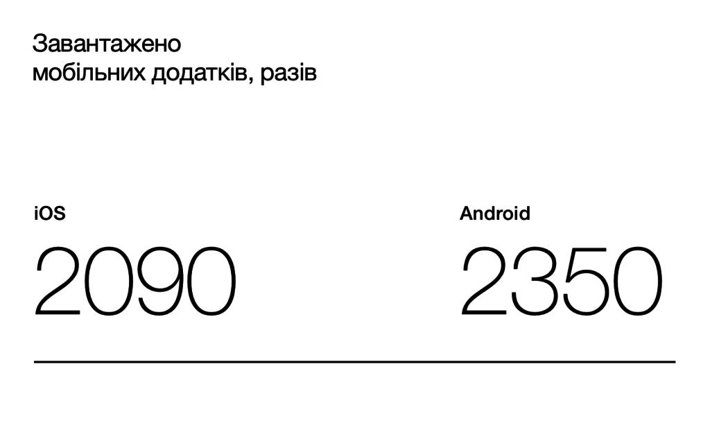 Мобільні додатки