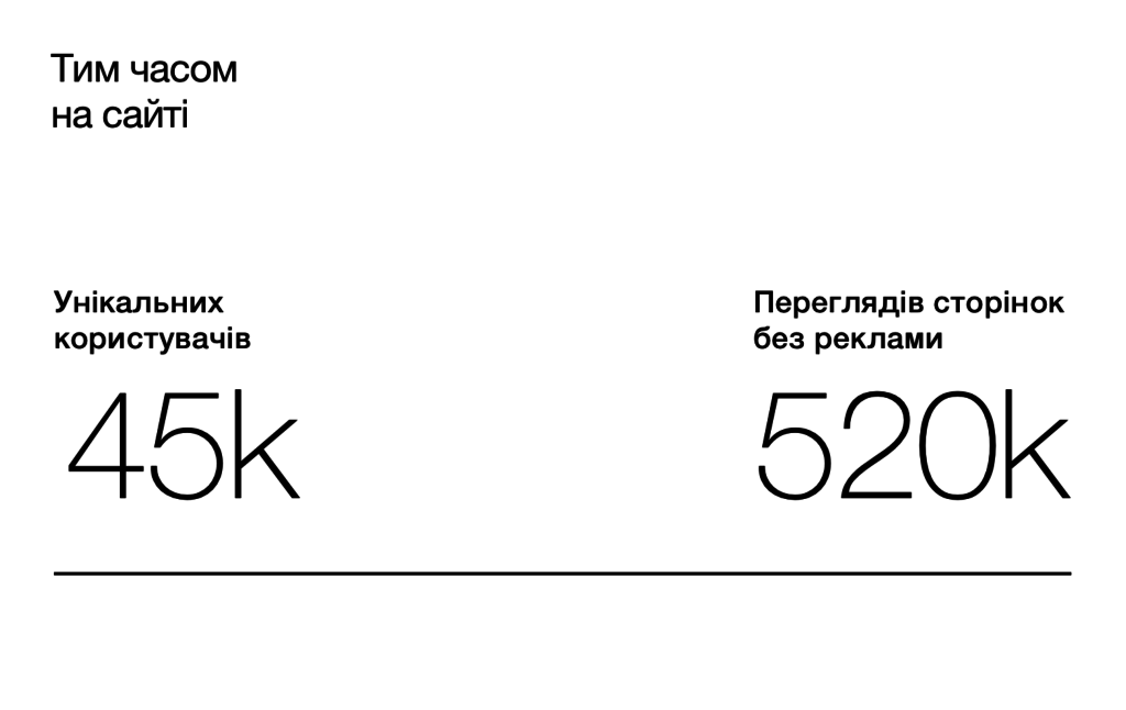 Статистика сайту