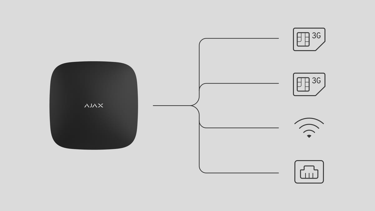 Ajax Hub Plus communication channels