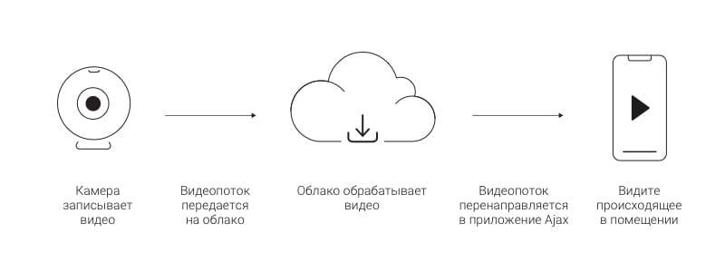 ajax uniview integration