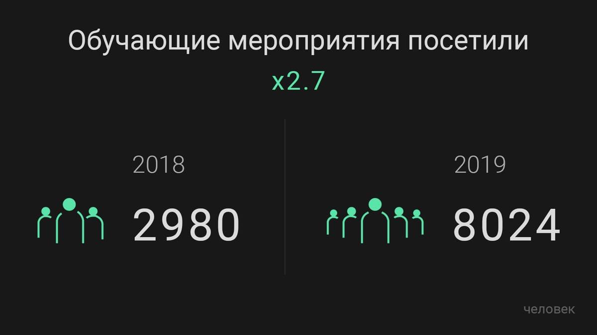 ajax результаты года