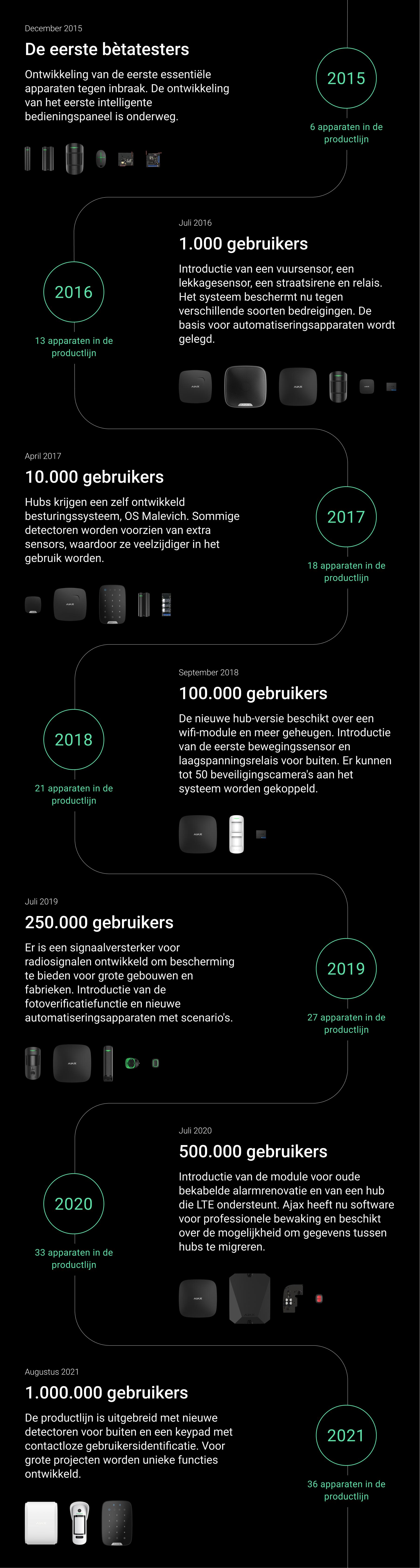 ajax million user