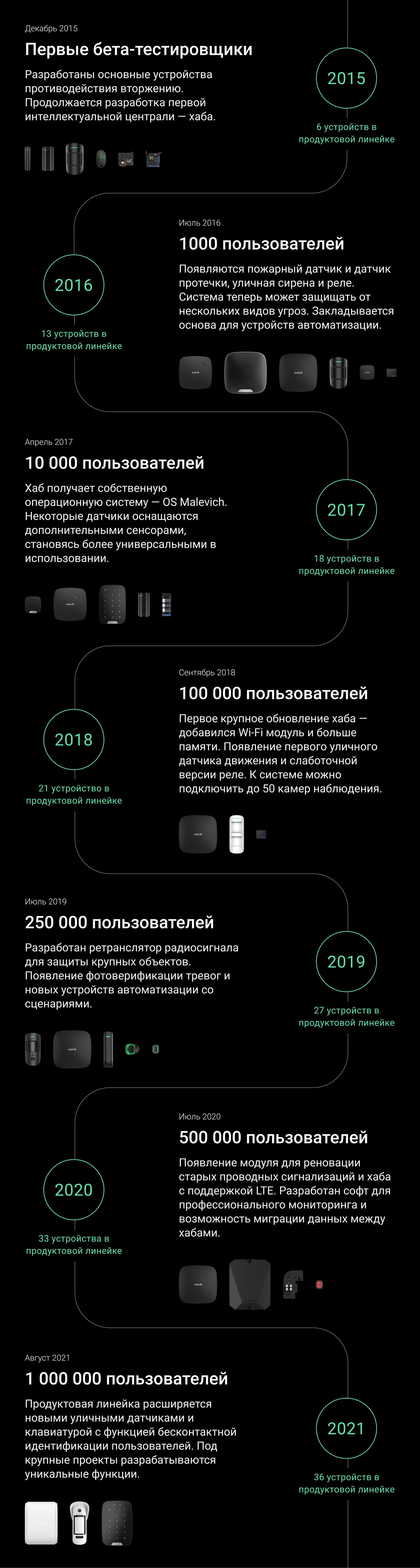 ajax миллион пользователей