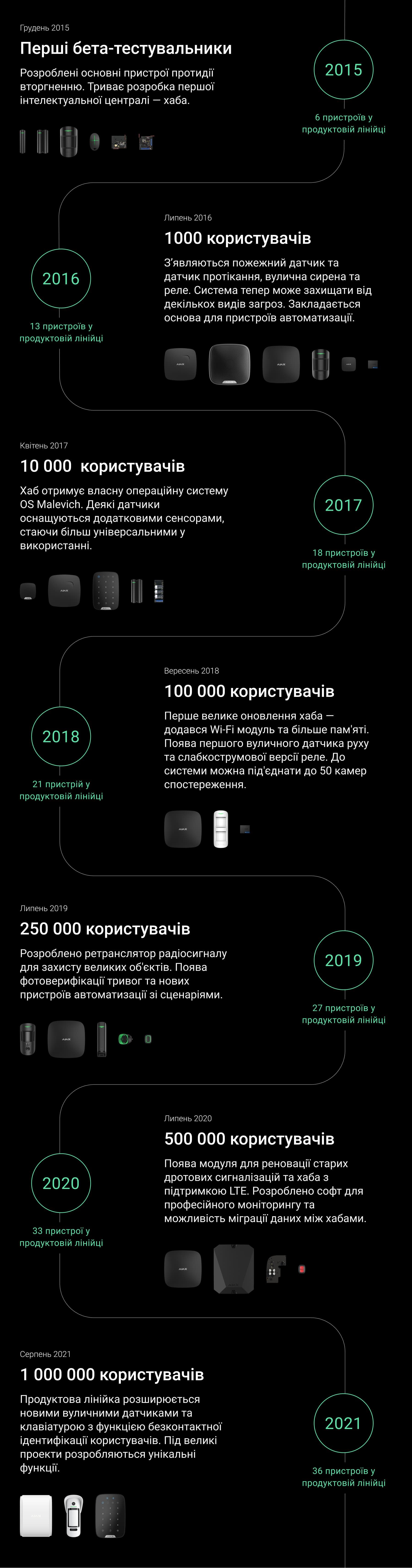 ajax мільйон користувачів
